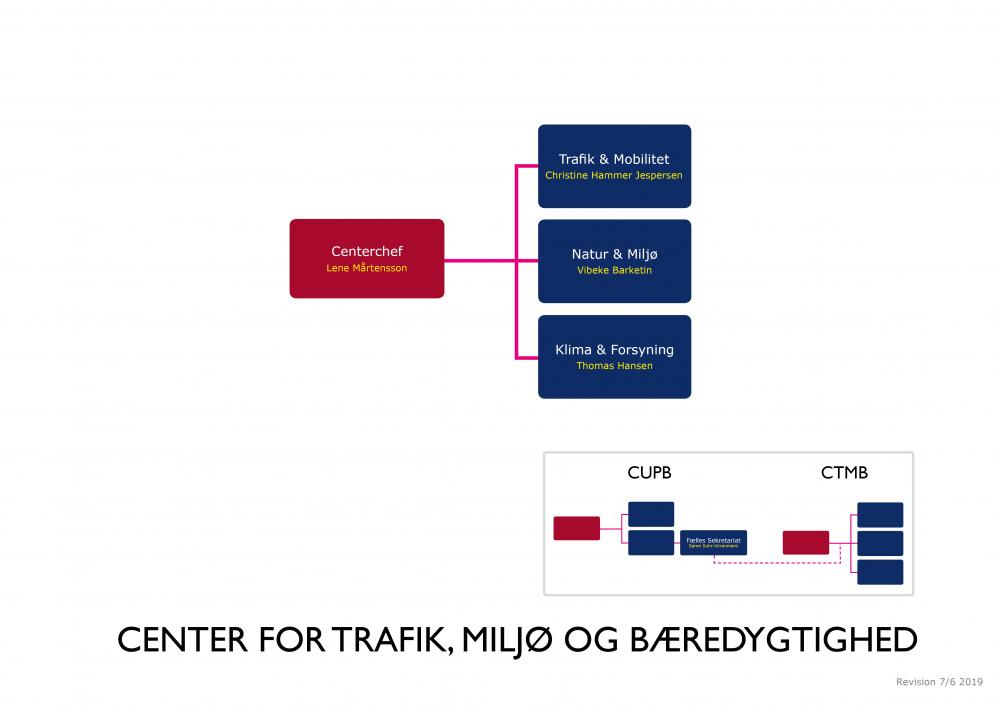 Detaljeret organisationsdiagram Center for Trafik, Miljø og Bæredygtighed