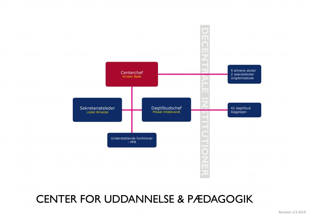 Detaljeret organisationsdiagram Center for Uddannelse og Pædagogik
