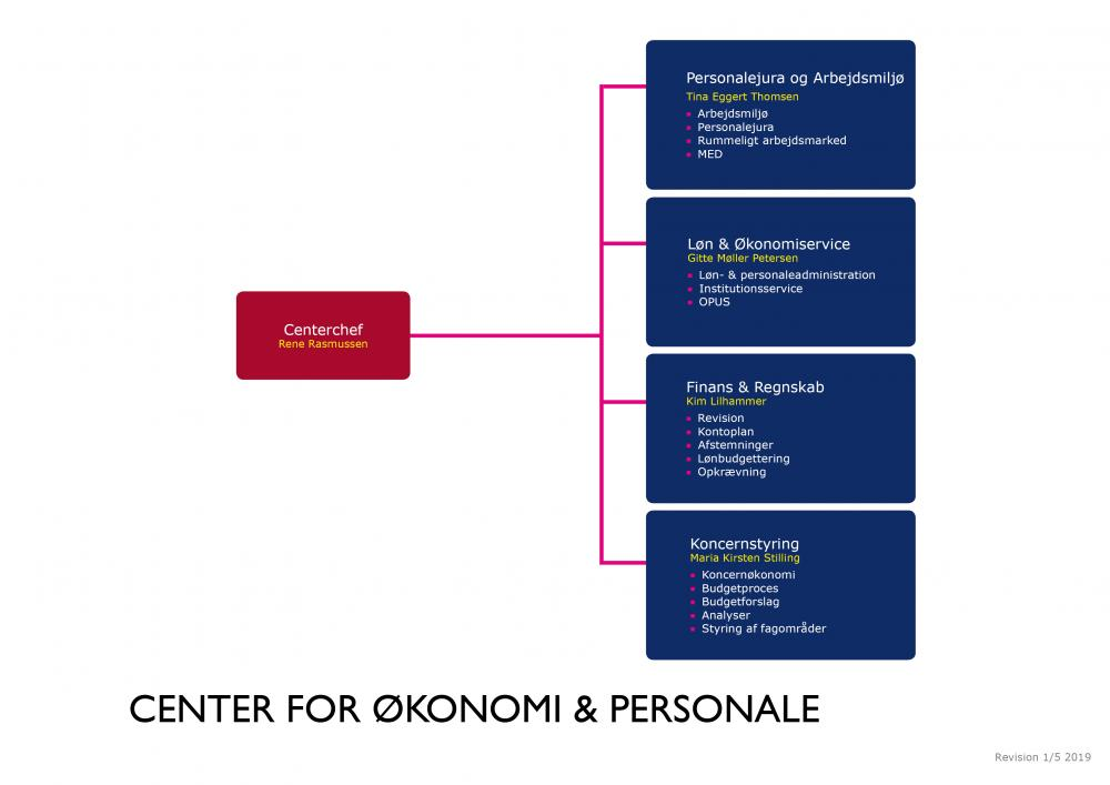 Detaljeret organisationsdiagram Center for Økonomi og Personale